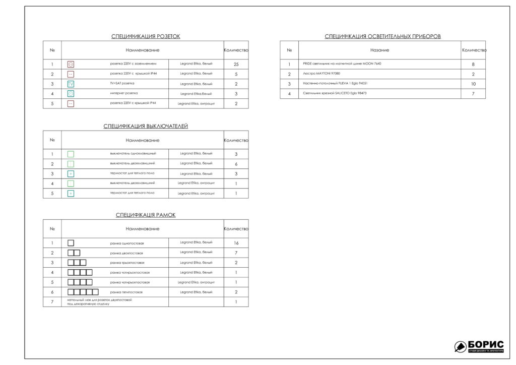 Состав дизайн-проекта интерьера, спецификация электрофурнитуры